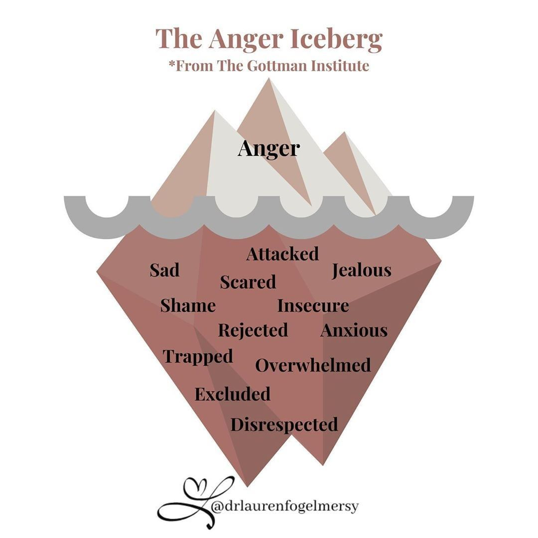 Anger Is A Sign A Symptom That Underneath We Really