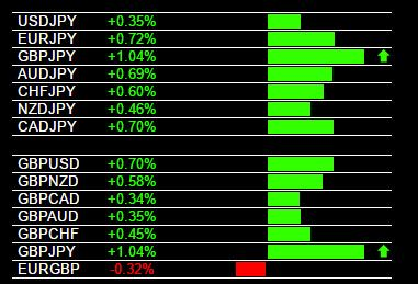 Today's GBP/JPY Buy Signal