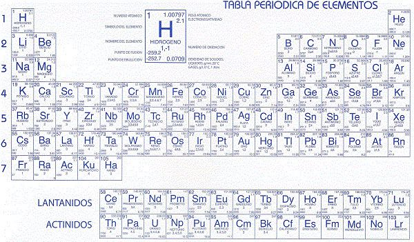 tabla periodica google search