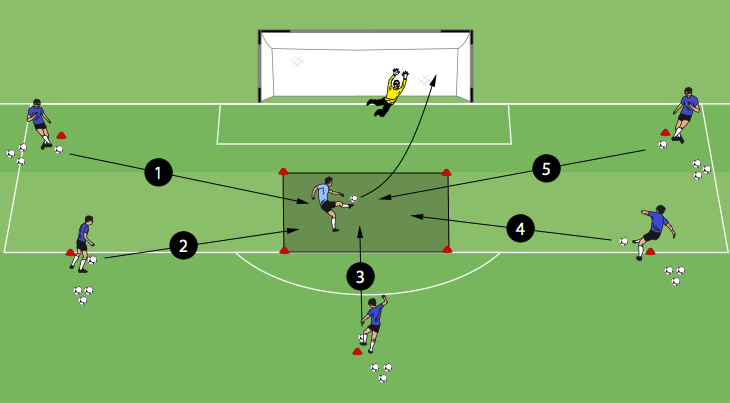 Finishing In A Square Is A Great Drill For Strikers To Practice Finishing In Front Of Goal From Multiple Angles Soccer Training Soccer Soccer Drills For Kids