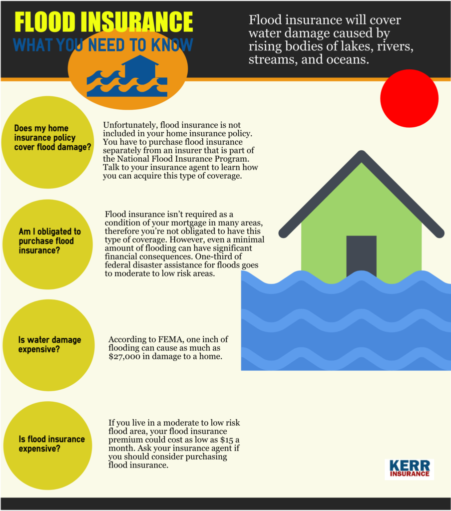 What You Need To Know About Flood Insurance Flood