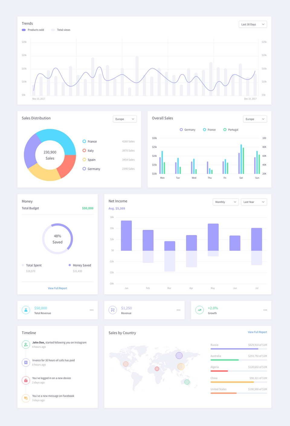 Free Dashboard Template XD | UI Kits, Web & App Templates