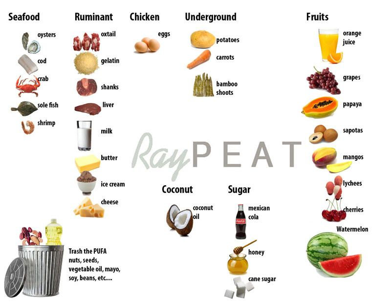 Ray Peat Diet Food Choices And General Guidelines Hypothyroidism Diet Recipes Nutrition Recipes Hypothyroidism Diet