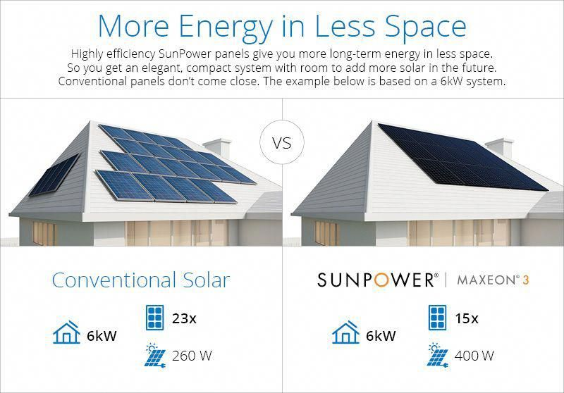Sunpower Launches First Ever 400 Plus Watt Residential Solar Panels Pvbuzz Com Solarpanels Sol In 2020 Solar Panels For Home Residential Solar Panels Solar Projects