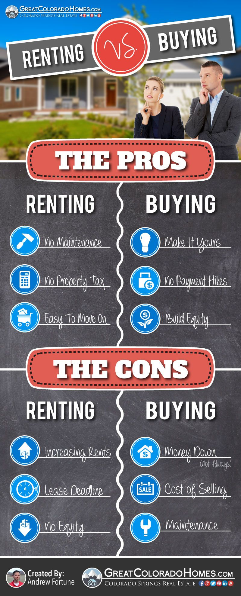 Buy a house or rent it essay