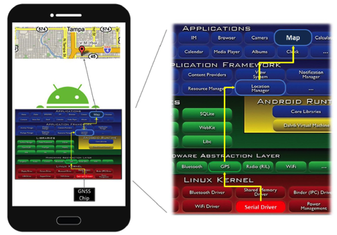 A smartphone's Android software stack with the GNSS components and