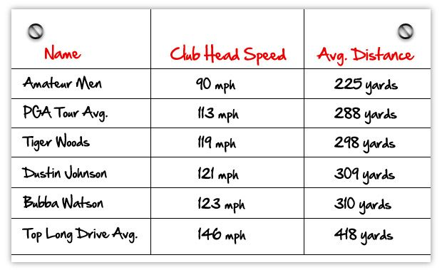 Found a very interesting golf swing test golf swing speed
