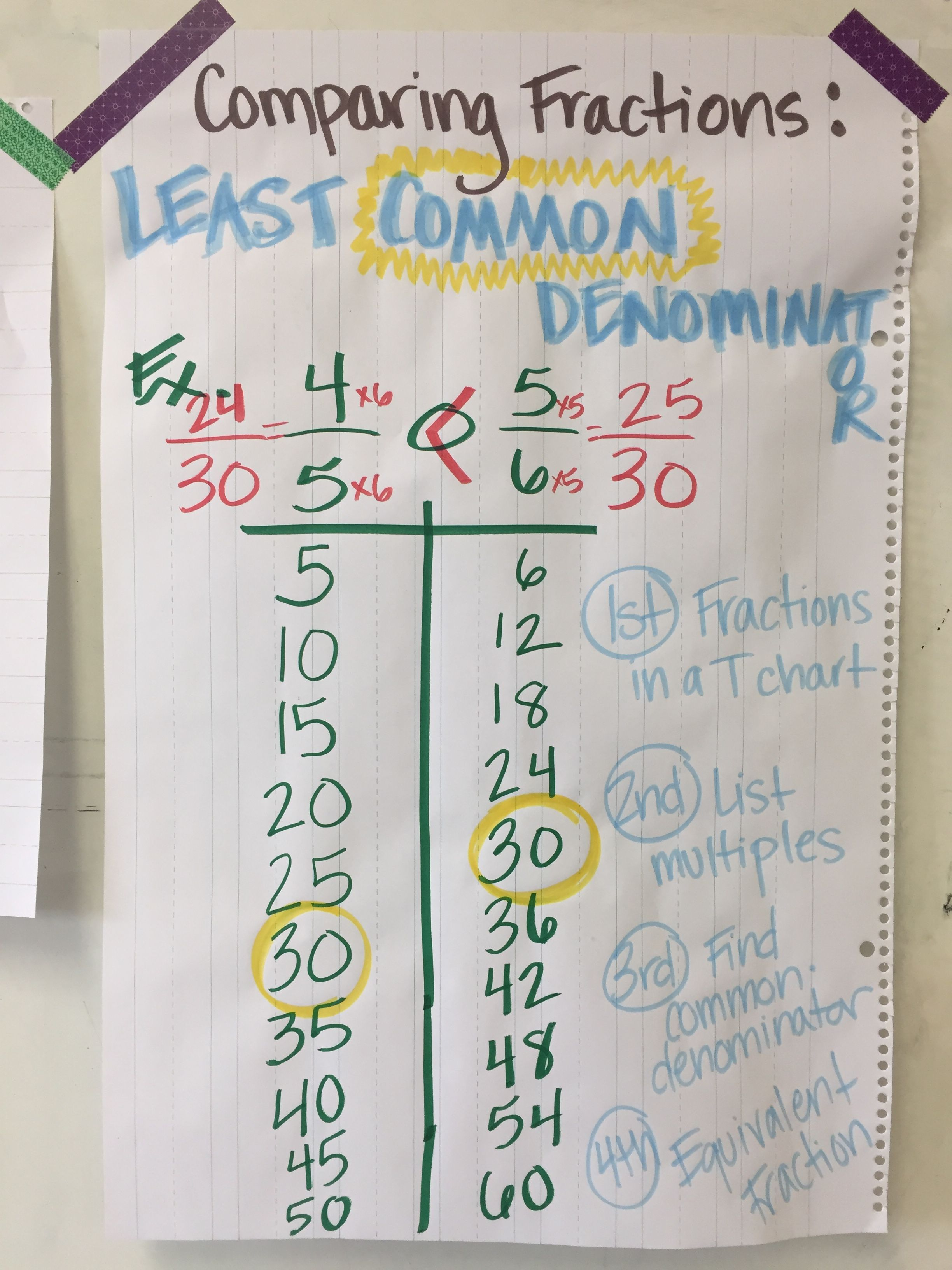 Pin By Ms Whitney Myler On Math