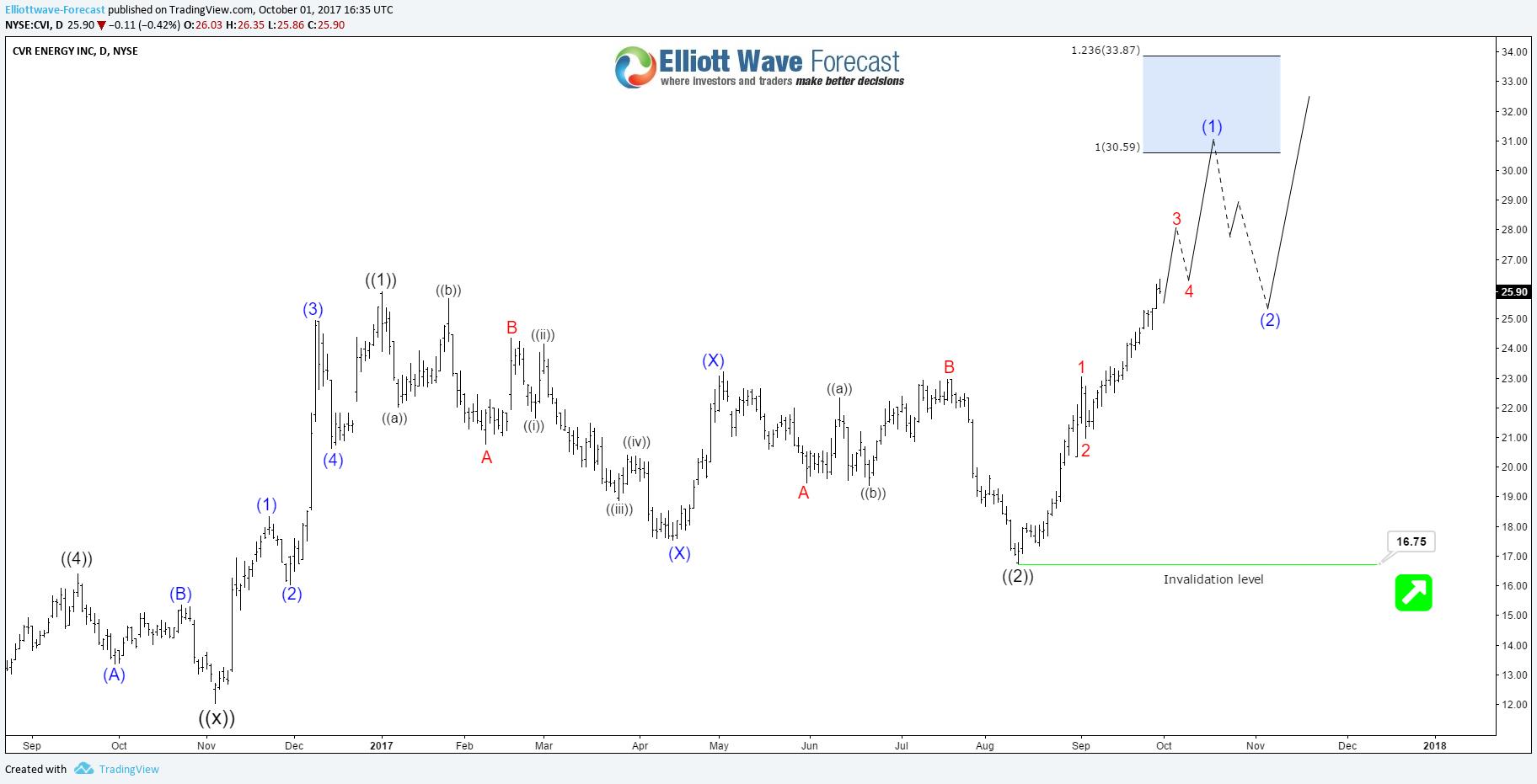 CVR Energy (CVI) Daily Bullish Sequence -   Stock charts and Stock ...