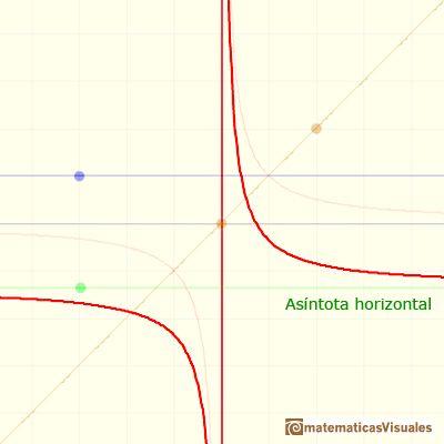 Funciones Racionales 1 Funciones Racionales Lineales Asintota