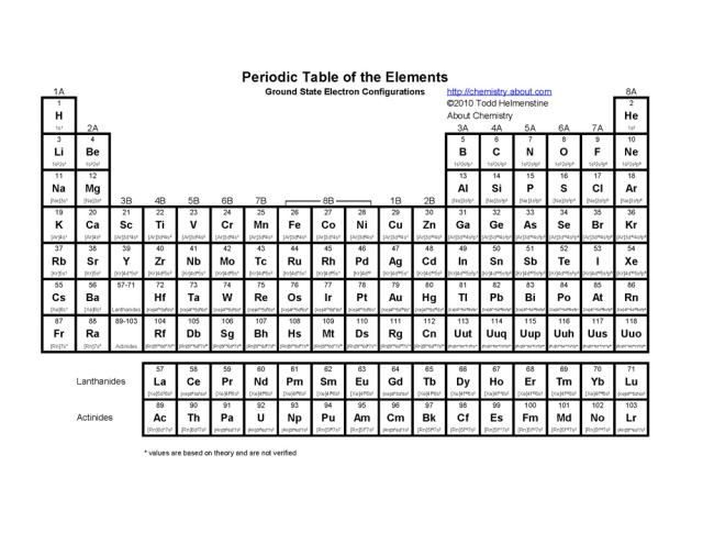 Printable Periodic Tables (PDF) Periodic table, Chemistry and - chemistry chart template