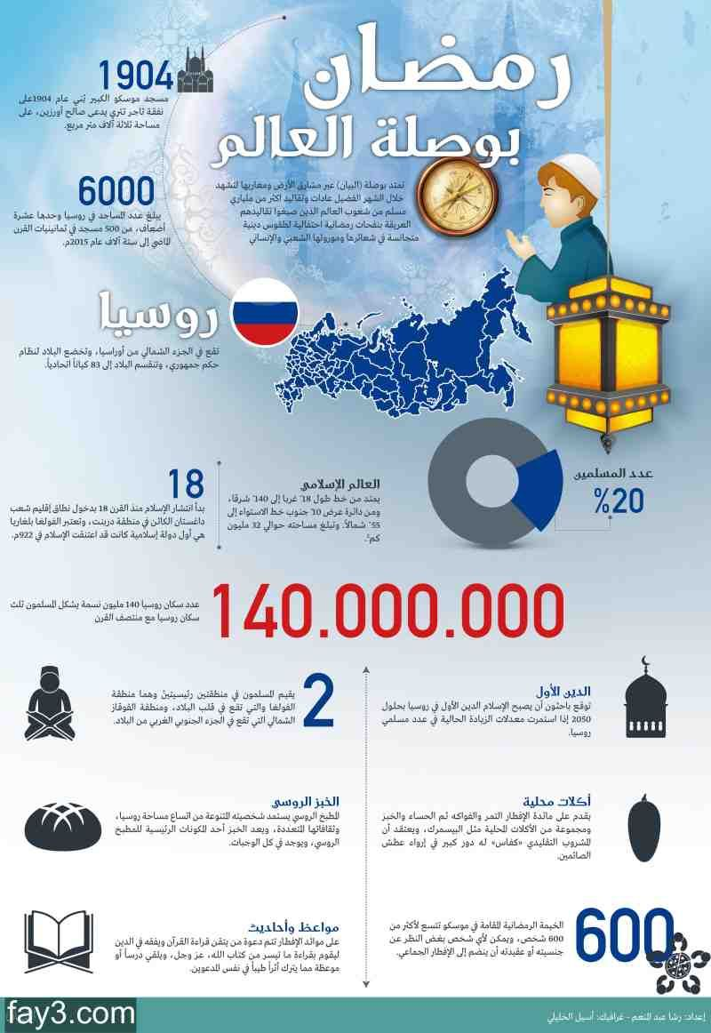 انفوجرافيك عن رمضان في روسيا Map Map Screenshot
