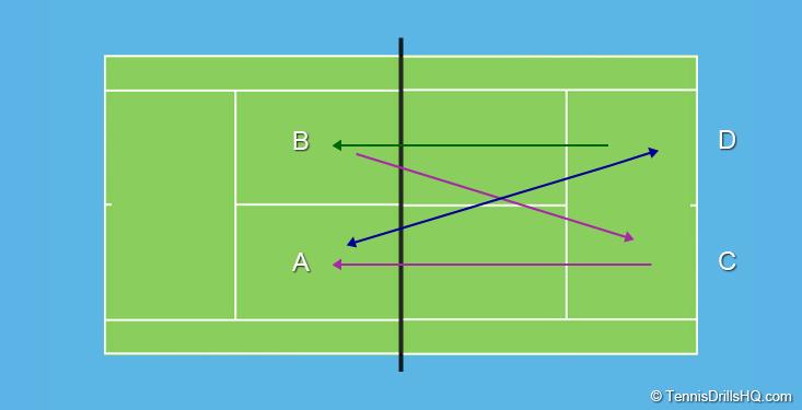 Tennis Drills Hq