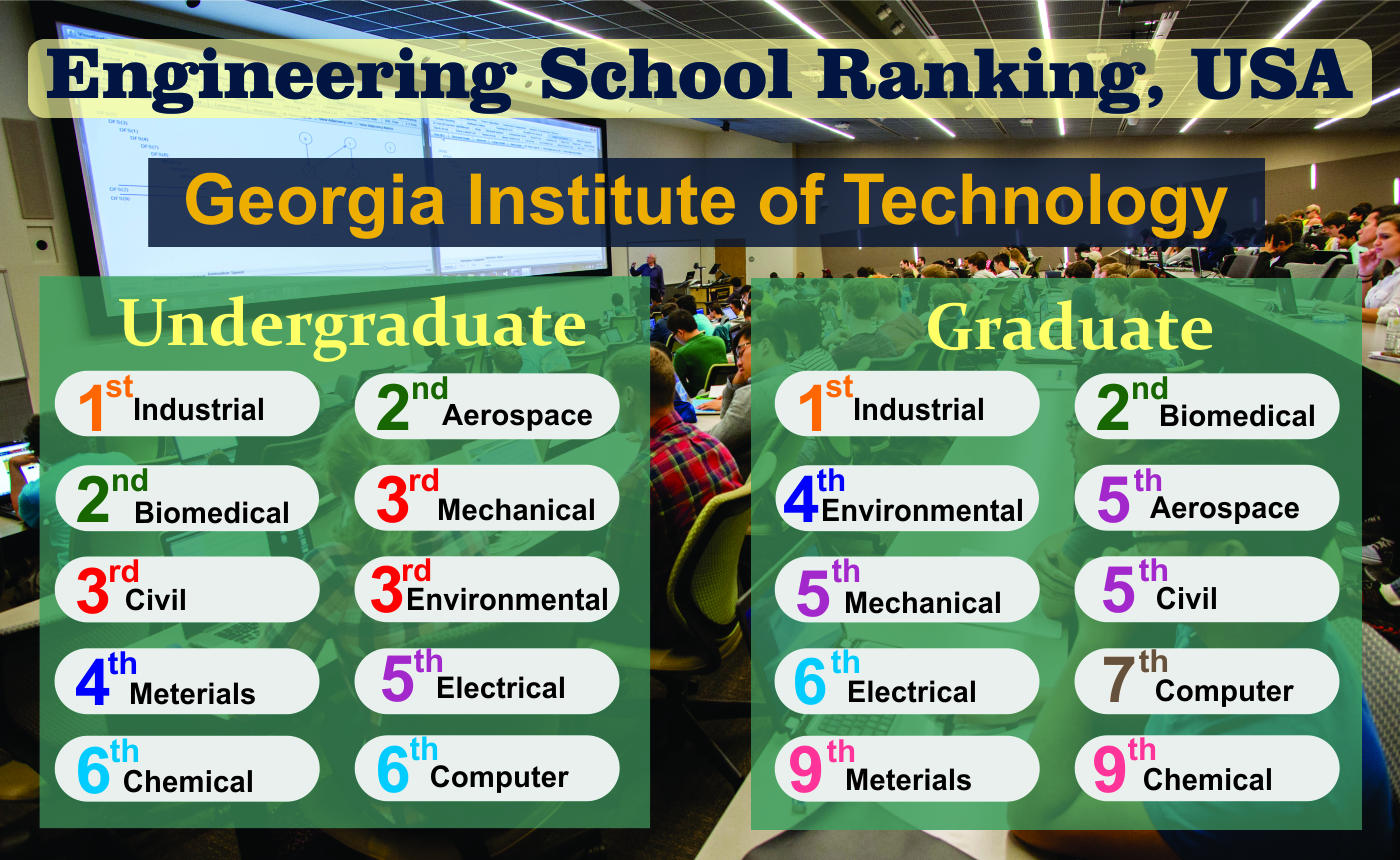 Tech consistently ranked among the best