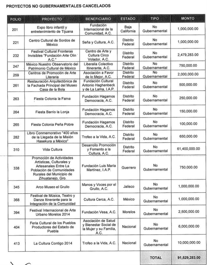 Lista de los 17 poryectos cancelados. Imagen: Captura de pantalla