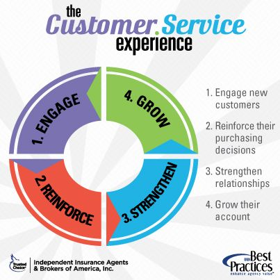 Learn how seeing service from your customer's perspective can help ...