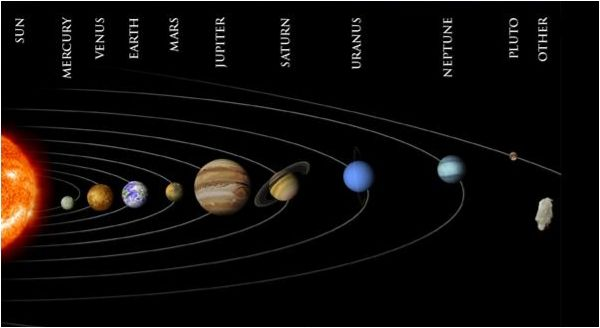 Diagram Of The Sun And The Planets.Stars Heavenly Bodies Sun Moon Planets Comets