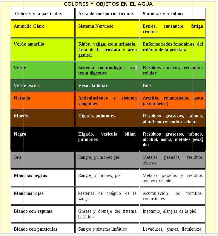 Desintoxicacion ionica sirve para bajar de peso