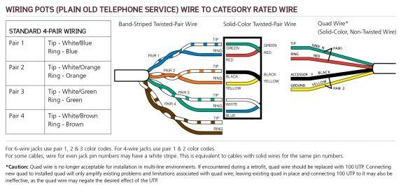 pots plain old telephone service wiring  phone jack