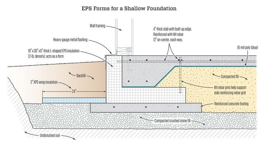 A Frost Protected Shallow Foundation Jlc Online Concrete Slabs And Floors Slab Concrete Strength Reinfor Concrete Walkway Foundation Reinforced Concrete