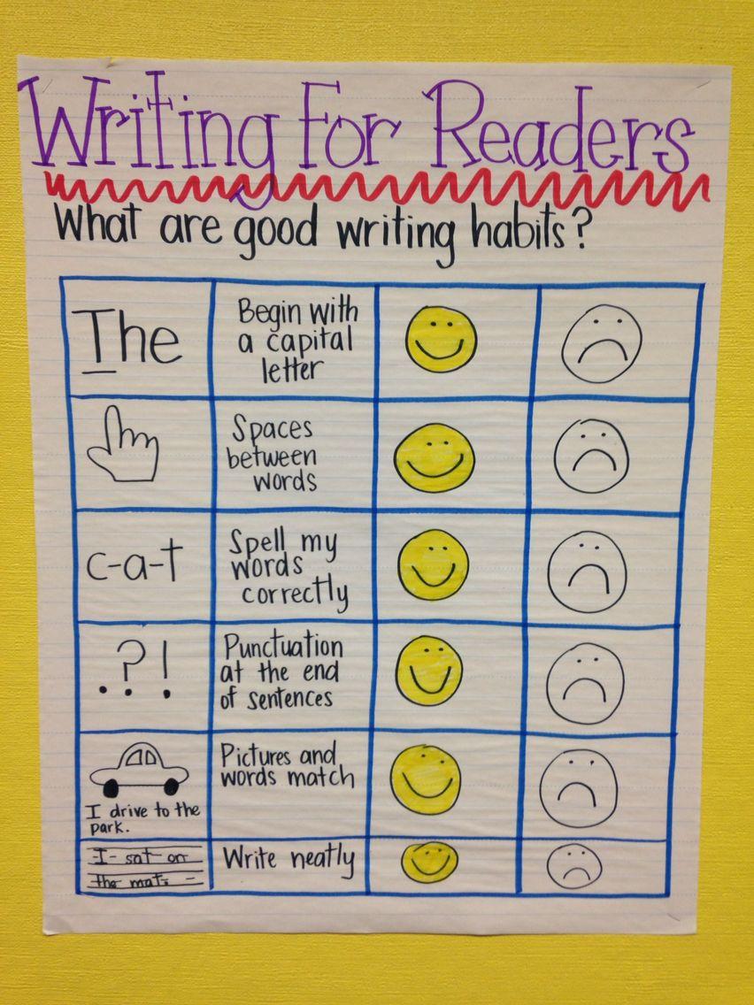 Kindergarten Writing Rubric Writing Rubric Kindergarten Writing Rubric Kindergarten Writing Kindergarten writing checklist with