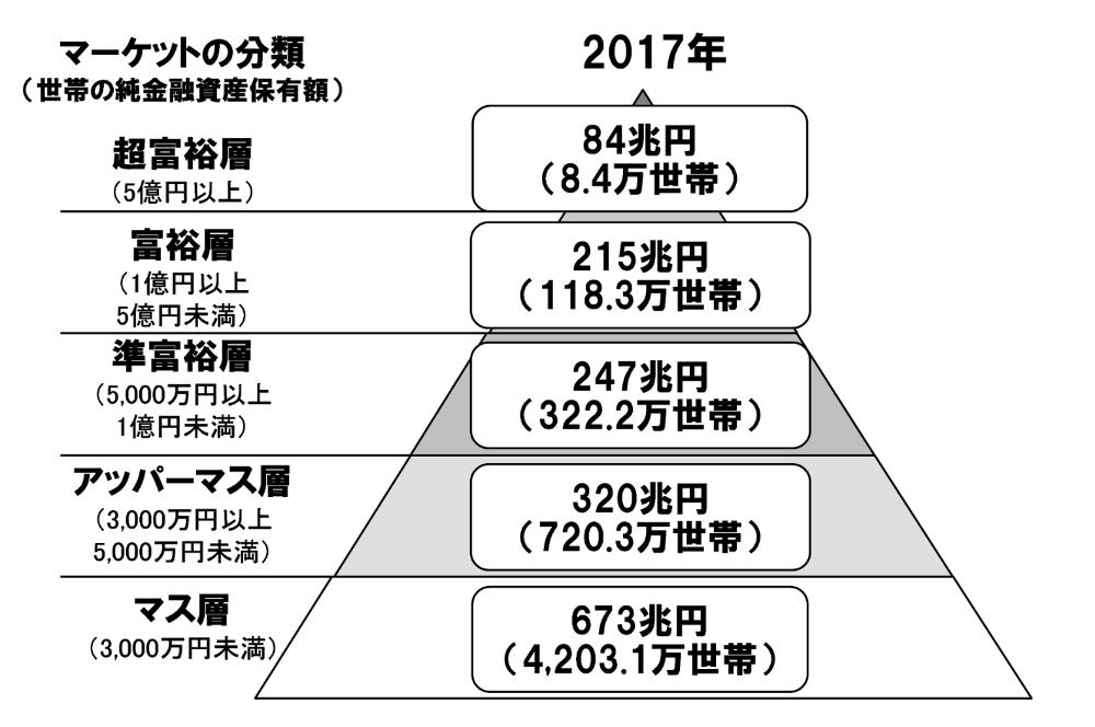 金融資産3 000万円 アッパーマス層について具体的に解説してみた こつこつとスマートに暮らそう 金融資産 金融リテラシー 富裕