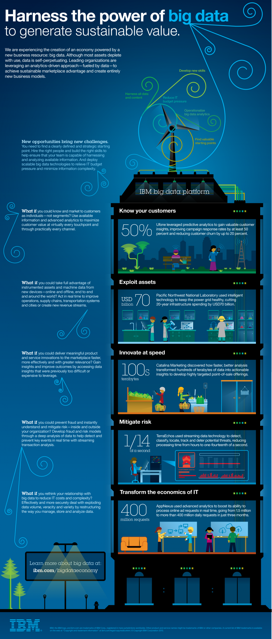 Big Data Economy Ibm Big Data Pinterest Infografik Big Data
