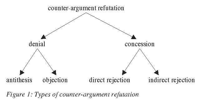 counter argument refutation Counterargument and refutation  note: this will be addressed in paragraph 5 of your essay download presentation counterargument and refutation loading in 2 seconds.