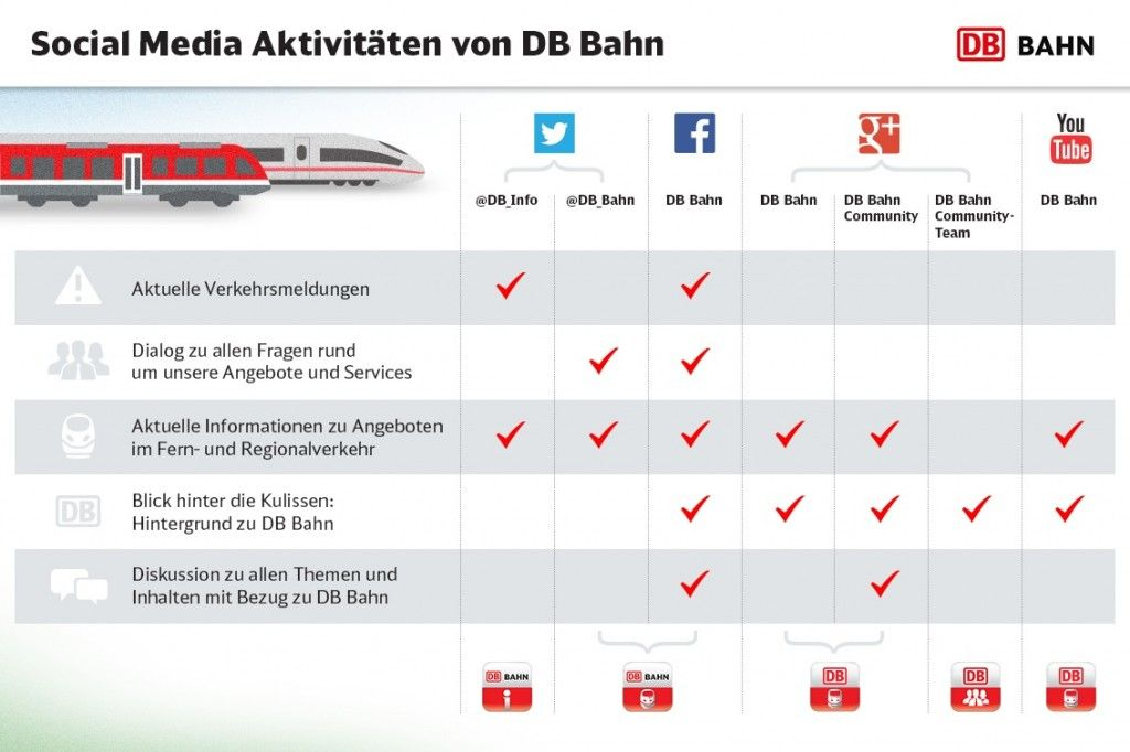 Die Kommunikationskanäle der Deutschen Bahn in der Übersicht (Bild: Deutsche Bahn). #bestpractice