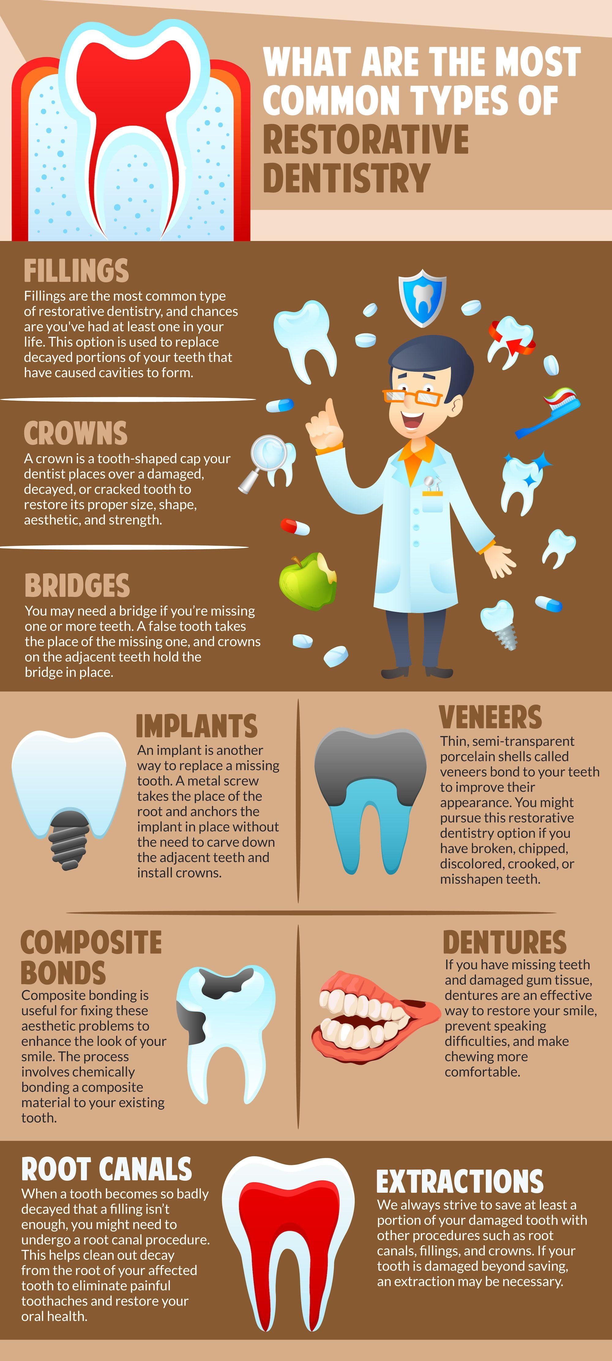 Common Types Of Restorative Dentistry