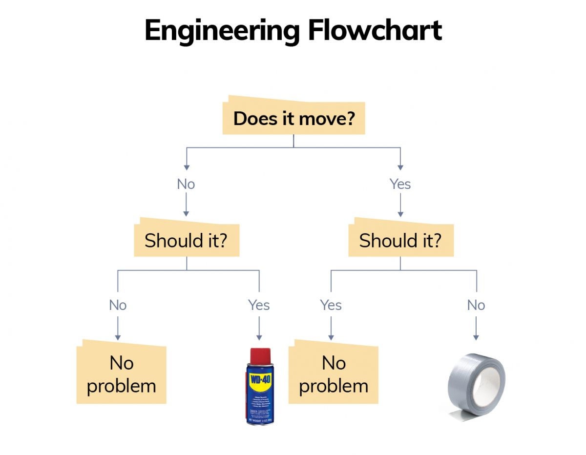 The Exciting Flowcharts Diagram Trees Examples Templates