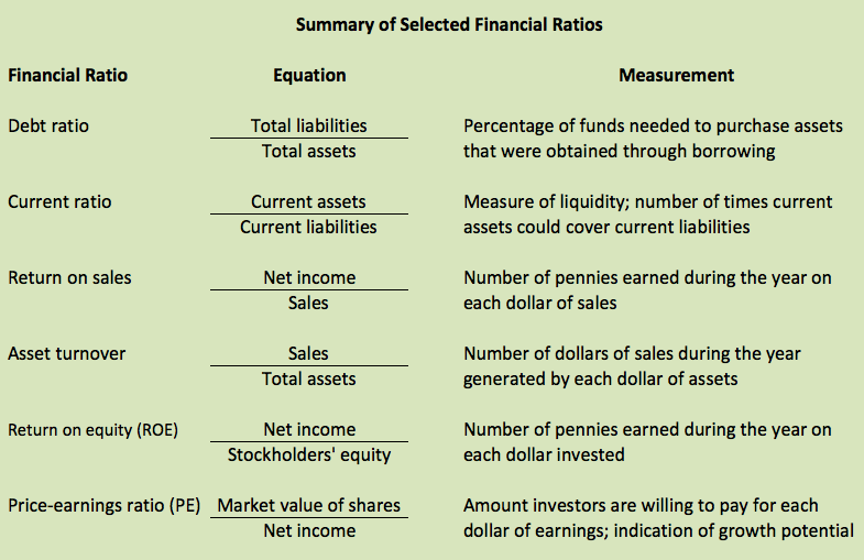 accounting concepts applications student and finance basics use of financial statements