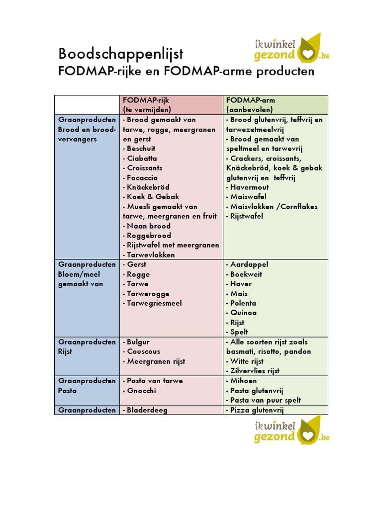 afbeeldingsresultaat voor fodmap lijst | fodmap dieet - fodmap en