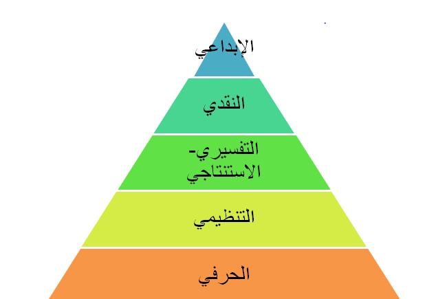 الدرس الأول أنواع القراءة ومستويات الفهم القرائي Pie Chart Chart Alphabet