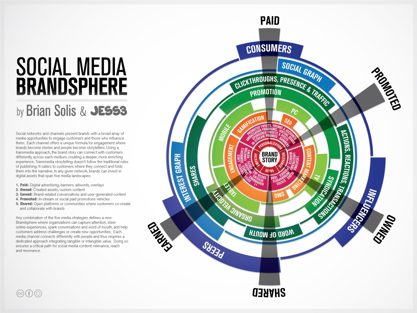 Looking Beyond Paid, Earned, Owned Media: The Brandsphere Infographic - Brian Solis