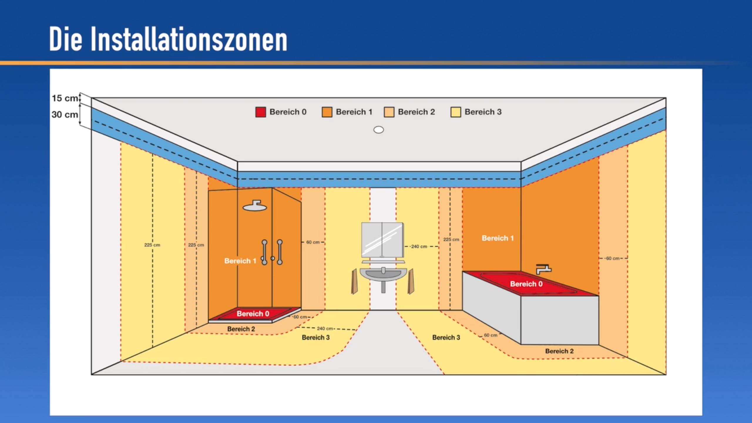 Installationszonen   Elektroinstallation selber machen ...