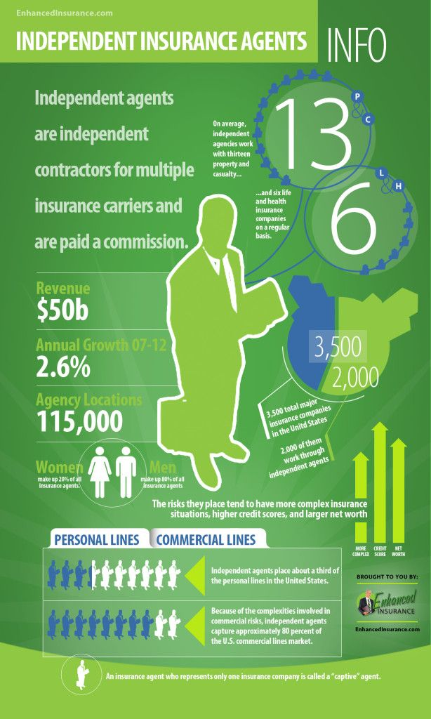 Independent Insurance Agents Infographic Independent Insurance