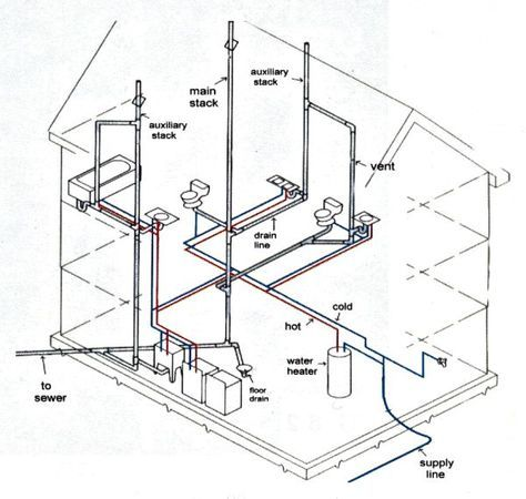 Superior Planning And Installing Plumbing Rough In For A New Home Without The Help  Of A Plumber