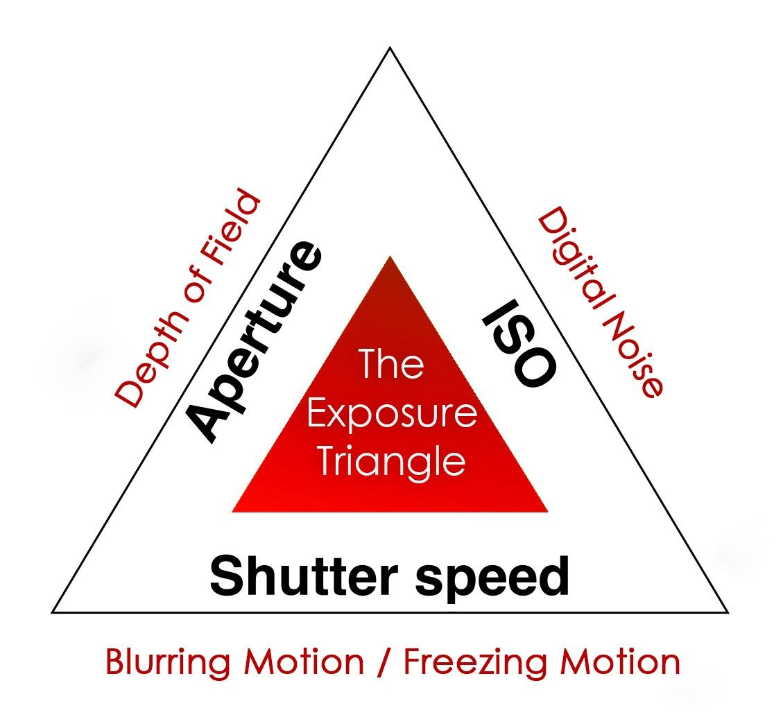 Exposure Triangle Photography Shutter Speed Aperture Aperture