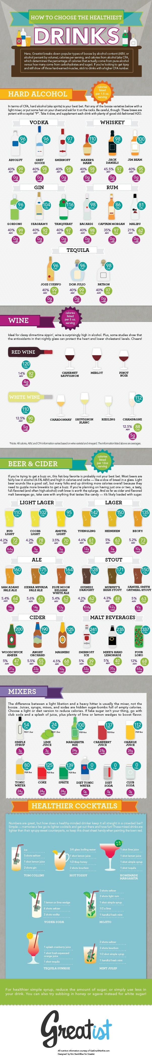 How to Choose the Healthiest Beer, Wine, and Cocktails INFOGRAPHIC