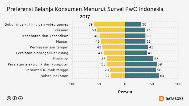 Barang Apa Paling Diminati Di Toko Online Databoks Buku Indonesia