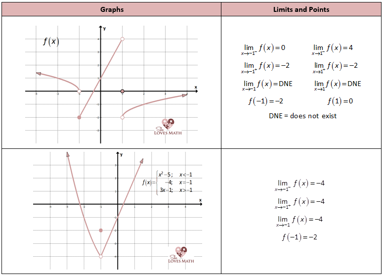 Graphs Showing Limits Graphing Quadratics Graphing Inequalities Love Math