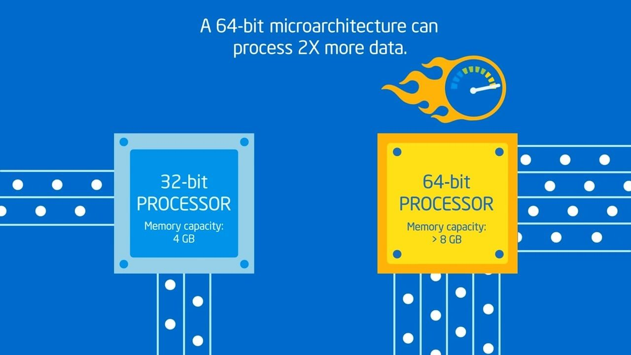 What is Difference Between 32-Bit and 64-Bit Windows 10 and