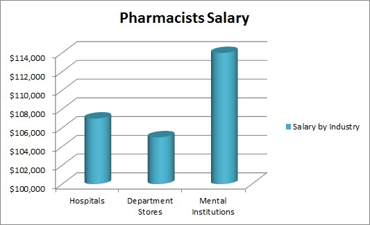 The average salary of a pharmacists is 106000 interested in the average salary of a pharmacists is 106000 interested in finding out more information on fandeluxe
