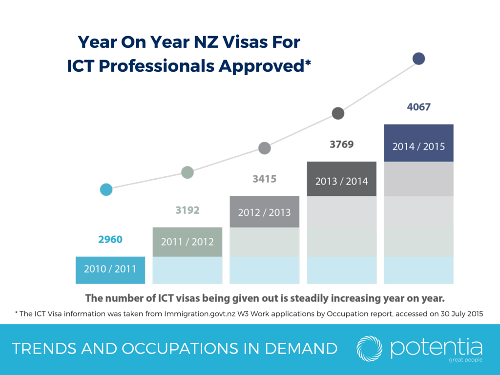 NZ immigration continues to increase the number of ICT job visas given out year on year. Find out more trends in our latest Salary Report #ITjobs http://ow.ly/RRExK