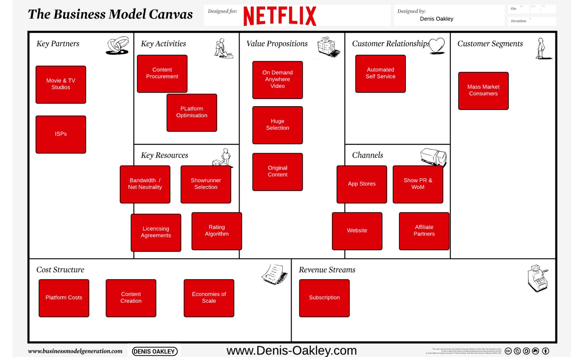 Home Denis Oakley Business Model Canvas Business Canvas Business Model Canvas Examples