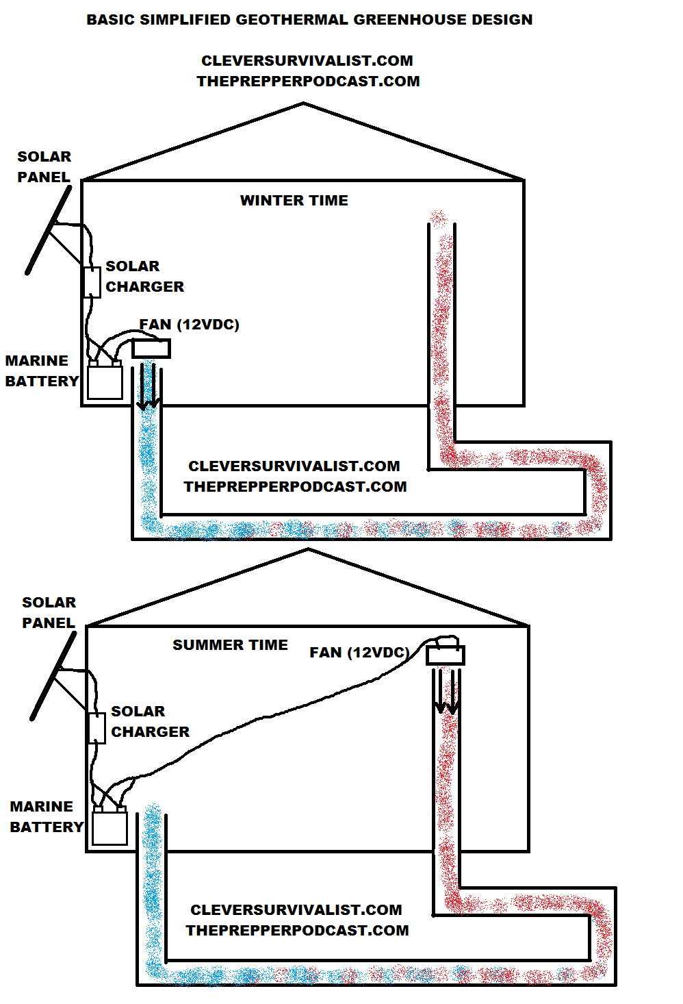 hight resolution of how does forced air geothermal energy work for year round plants design