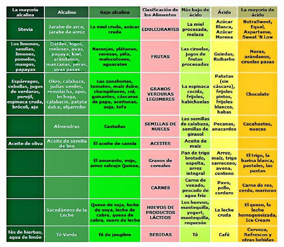 Resultado de imagen de verduras acidas y alcalinas propiedades de frutas y verduras - Tabla de alimentos alcalinos y acidos ...