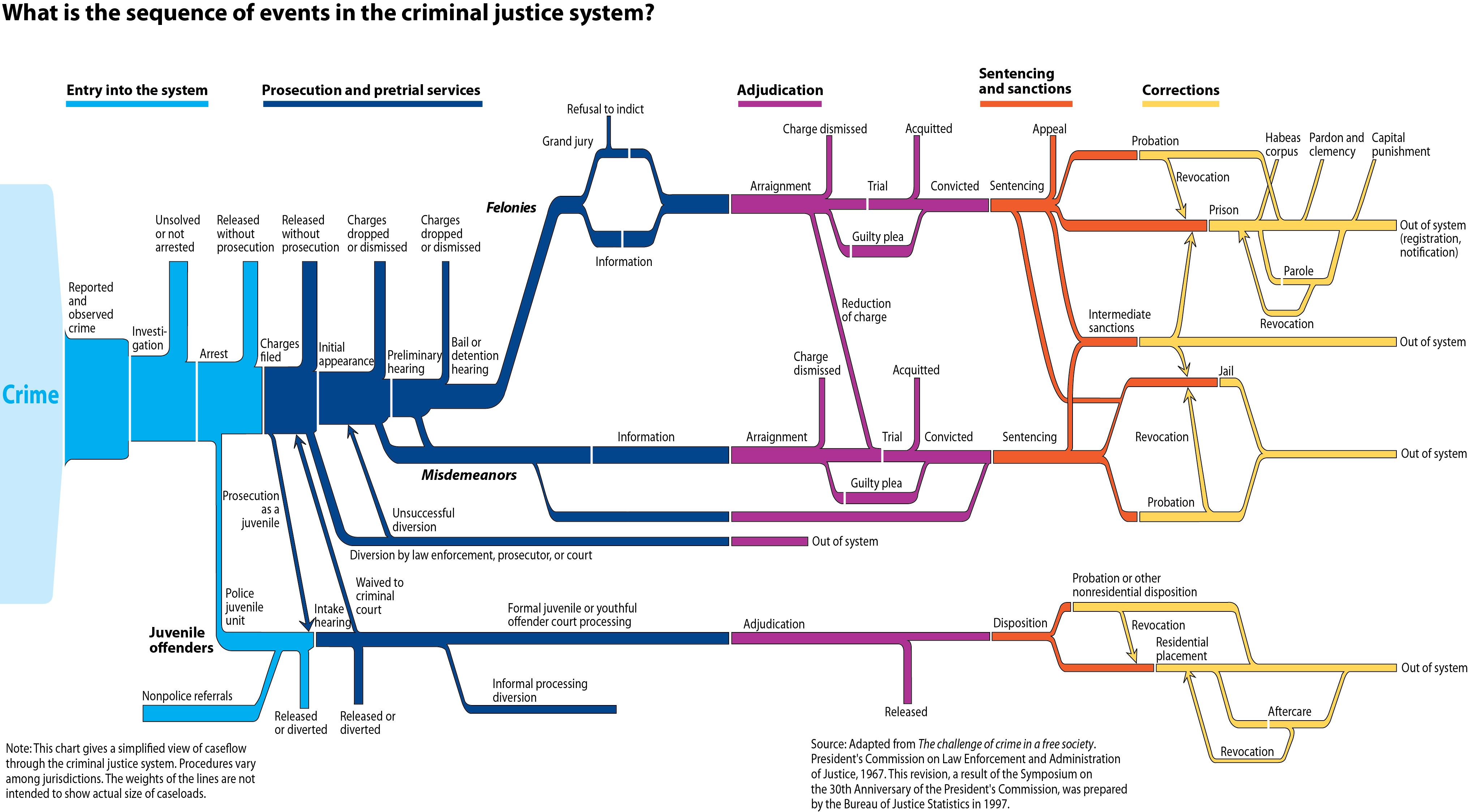 Diagram Of The Criminal Justice System