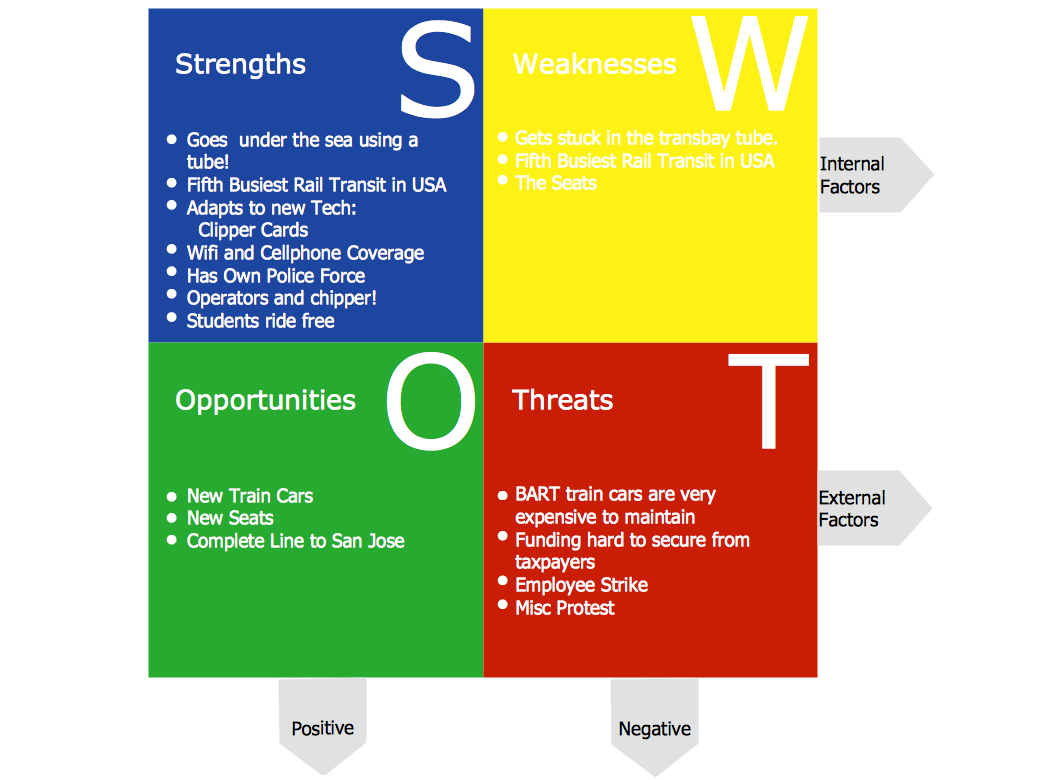 Swot Chart  Google Search  Swot And Strategy Evaluation Paper